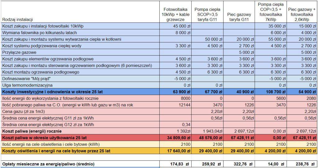 Porównanie kosztów pompa ciepła, piec gazowy, fotowoltaika z ogrzewaniem elektrycznym - tabela