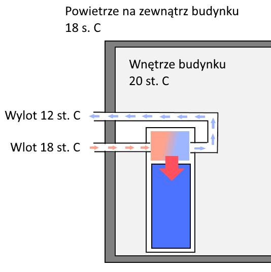 Pompa ciepła do podgrzewania ciepłej wody użytkowej
